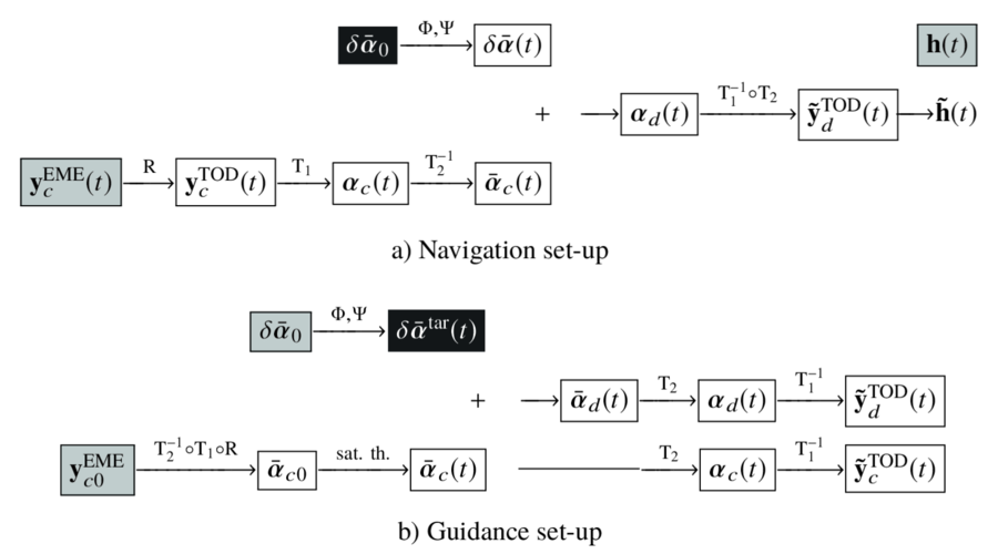 Publication of an article on precise models of the relative dynamics in low Earth orbits