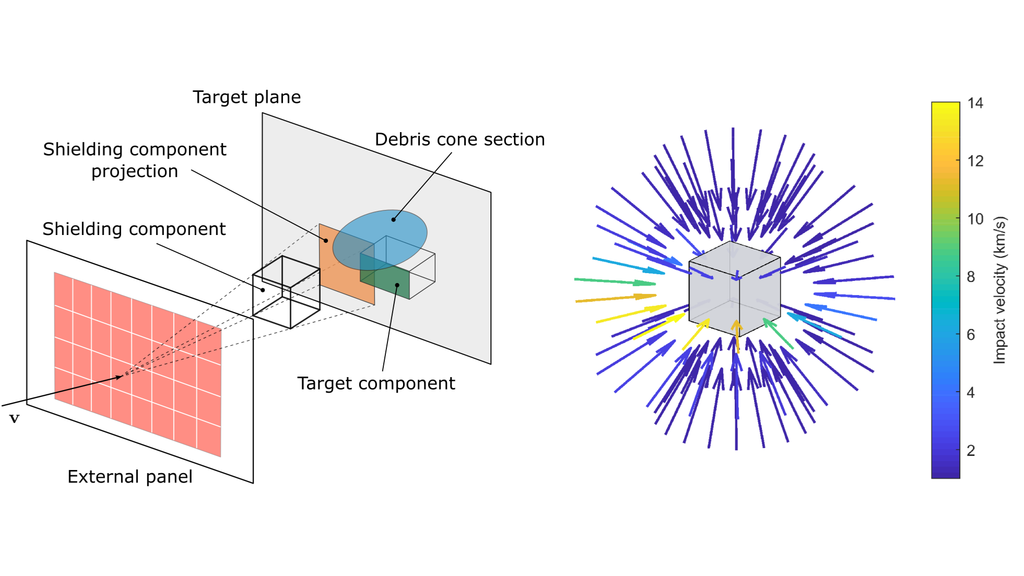 Predicting the vulnerability of spacecraft components: modelling debris impact effects through vulnerable zones
